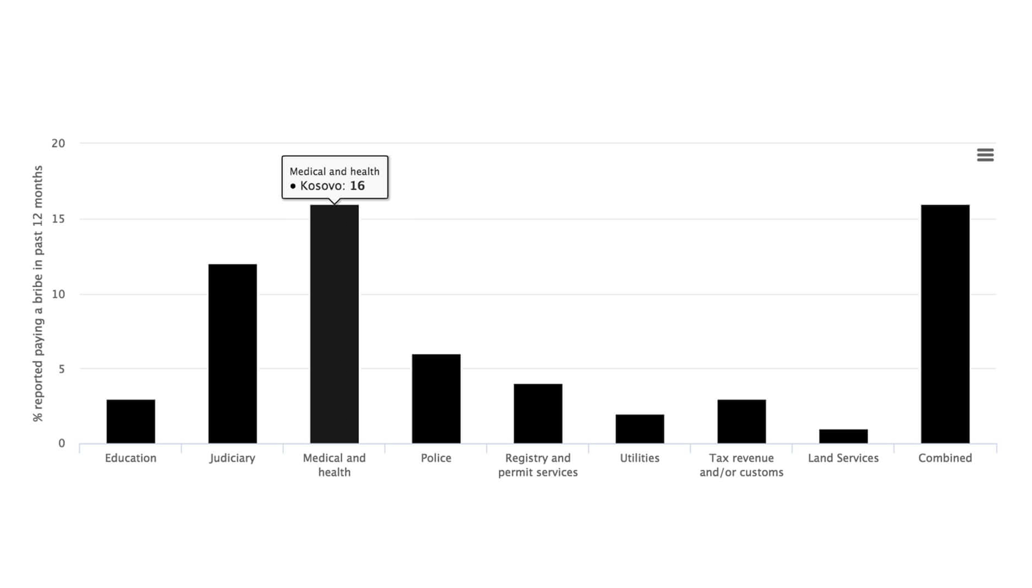 Corruption in Kosovo: A Comparative Analysis