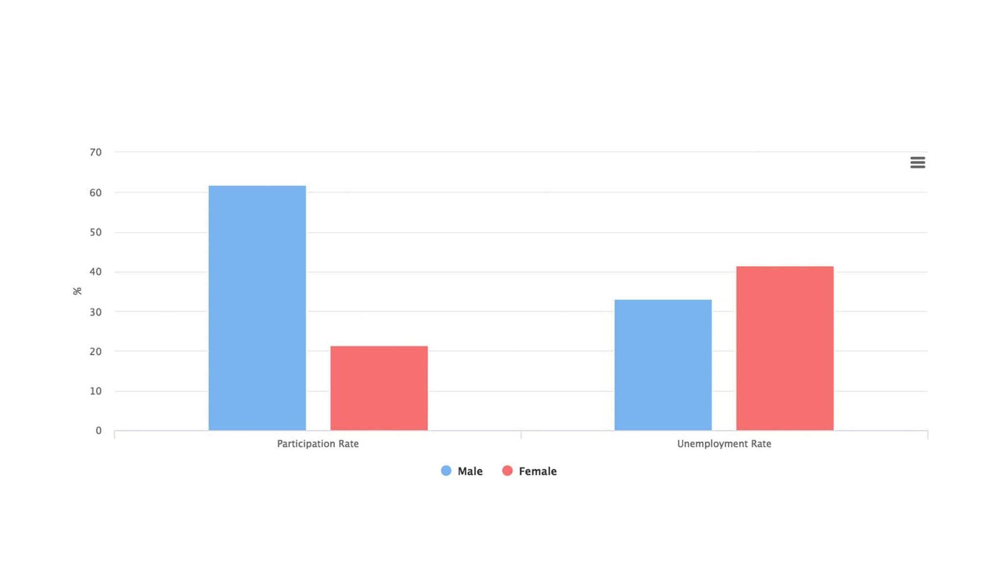 Women in the Workplace – Understanding the Data