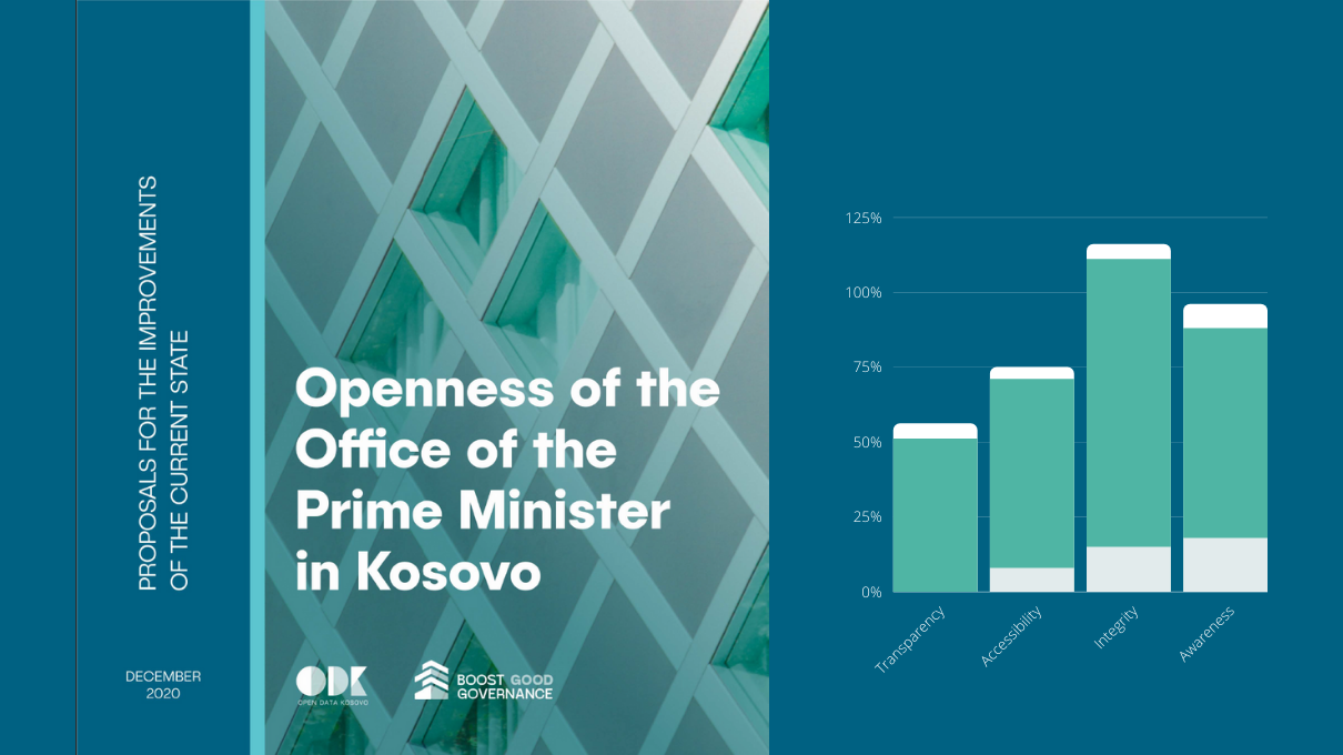 Analysis of the Openness of the Office of the Prime Minister (2019)