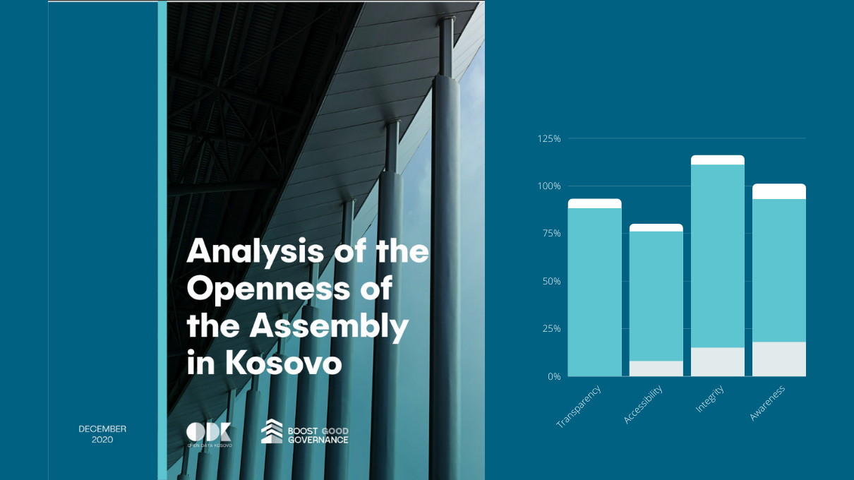 Analysis of the Openness of the Assembly (2019)